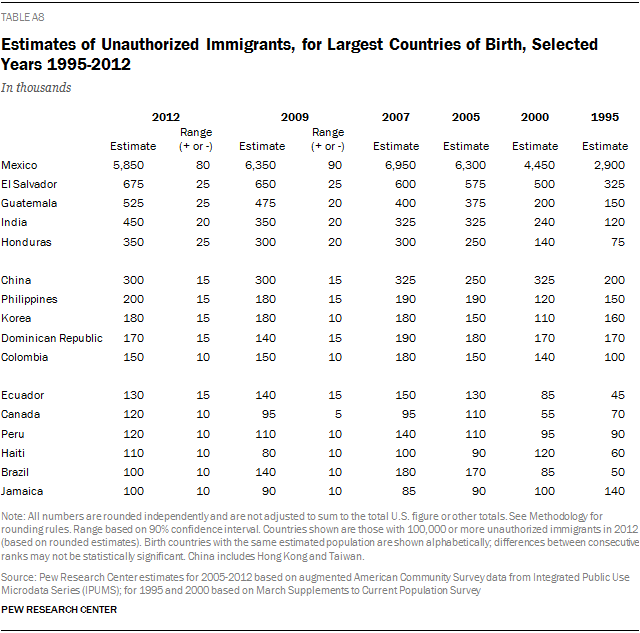 Estimates of Unauthorized Immigrants, for Largest Countries of Birth, Selected Years 1995-2012