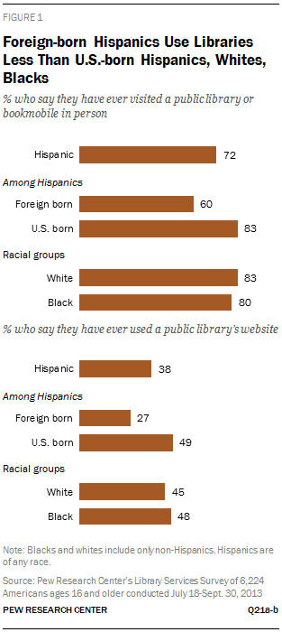 Foreign-born Hispanics Use Libraries Less Than U.S.-born Hispanics, Whites, Blacks