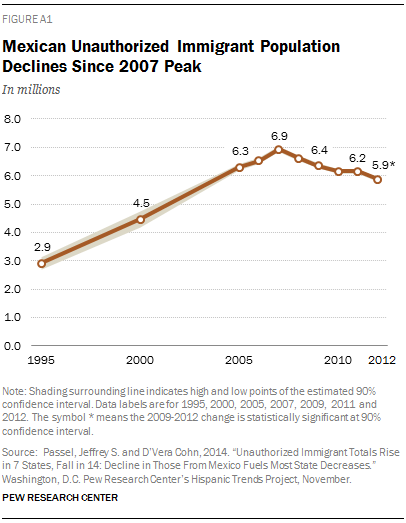Mexican Unauthorized Immigrant Population Declines Since 2007 Peak