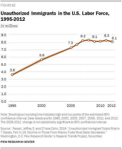 Unauthorized Immigrants in the U.S. Labor Force, 1995-2012