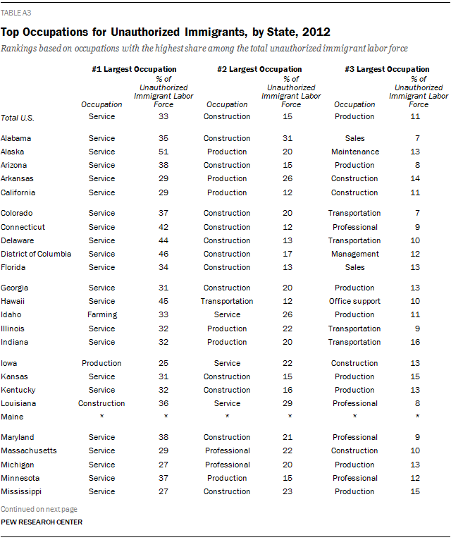 Top Occupations for Unauthorized Immigrants, by State, 2012