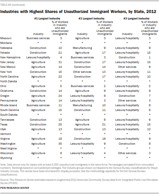 Industries with Highest Shares of Unauthorized Immigrant Workers, by State, 2012