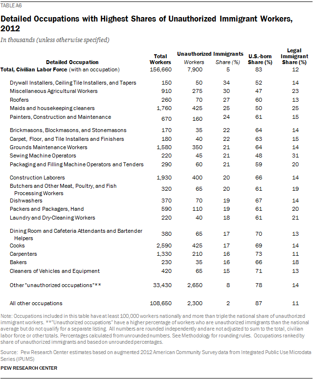 Detailed Occupations with Highest Shares of Unauthorized Immigrant Workers, 2012