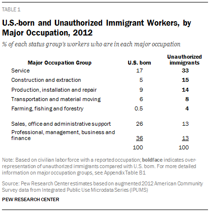 U.S.-born and Unauthorized Immigrant Workers, by Major Occupation, 2012