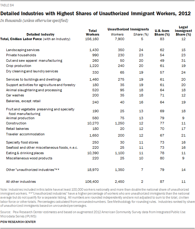 Detailed Industries with Highest Shares of Unauthorized Immigrant Workers, 2012