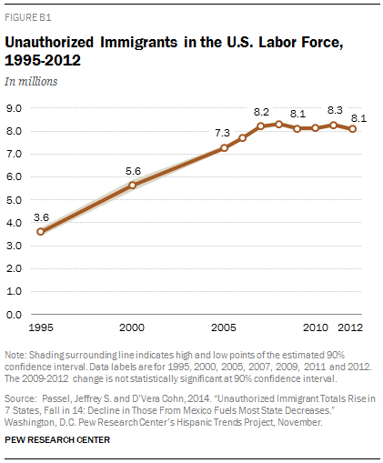 Unauthorized Immigrants in the U.S. Labor Force, 1995-2012