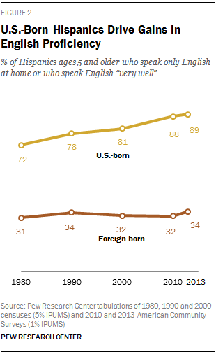 U.S.-Born Hispanics Drive Gains in English Proficiency