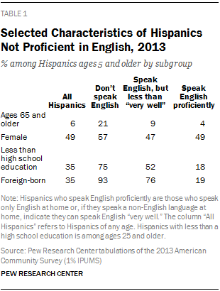 Selected Characteristics of Hispanics Not Proficient in English, 2013