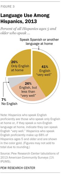 Language Use Among Hispanics, 2013