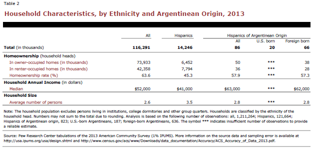 Household Characteristics, by Ethnicity and Argentinean Origin, 2013