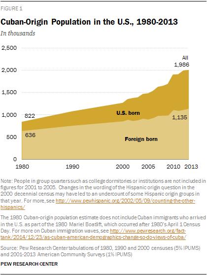 Cuban-Origin Population in the U.S., 1980-2013