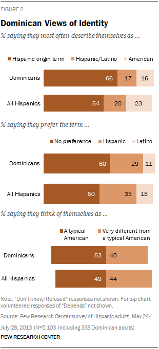 Dominican Views of Identity