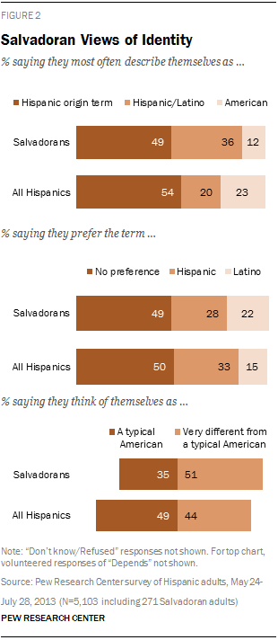 Salvadoran Views of Identity