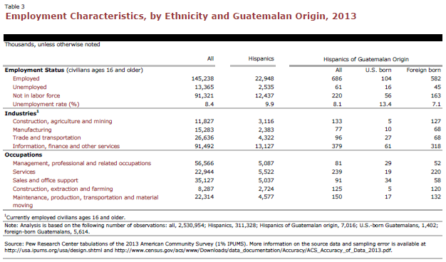Employment Characteristics, by Ethnicity and Guatemalan Origin, 2013