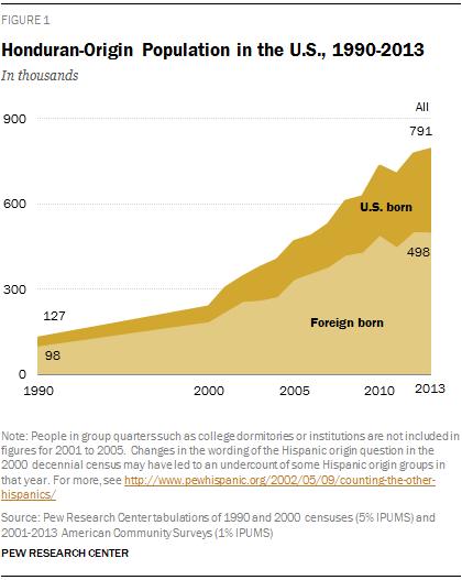 Honduran-Origin Population in the U.S., 1990-2013