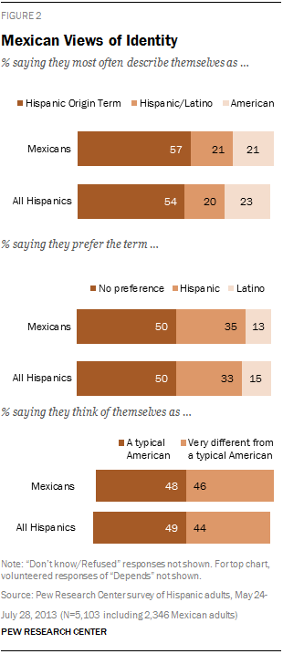 Mexican Views of Identity