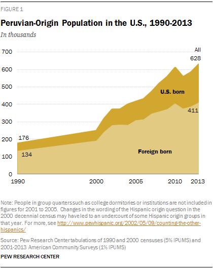 Peruvian-Origin Population in the U.S., 1990-2013