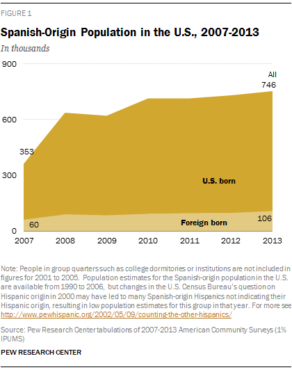 Spanish-Origin Population in the U.S., 2007-2013