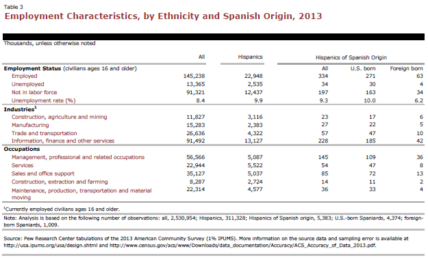 Employment Characteristics, by Ethnicity and Spanish Origin, 2013