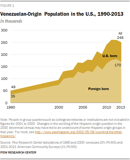 Venezuelan-Origin Population in the U.S., 1990-2013