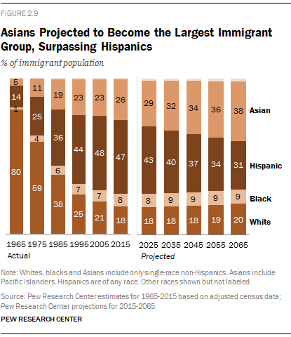 Key facts about Asian Americans | Pew Research Center