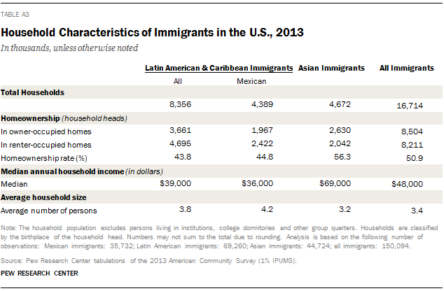 Household Characteristics of Immigrants in the U.S., 2013