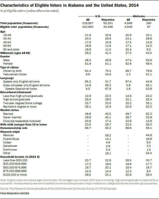 Characteristics of Eligible Voters in Alabama and the United States, 2014