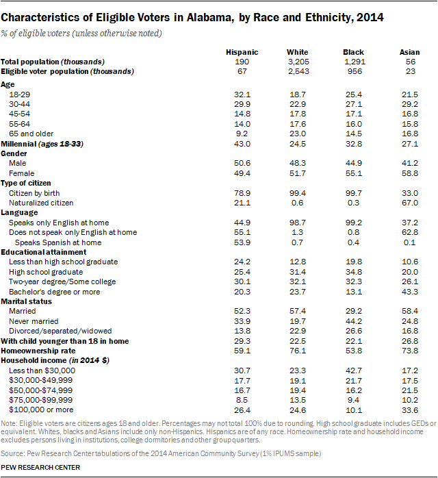 Characteristics of Eligible Voters in Alabama, by Race and Ethnicity, 2014
