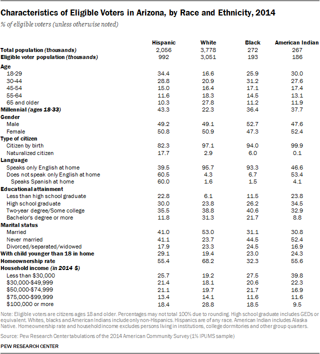 Characteristics of Eligible Voters in Arizona, by Race and Ethnicity, 2014