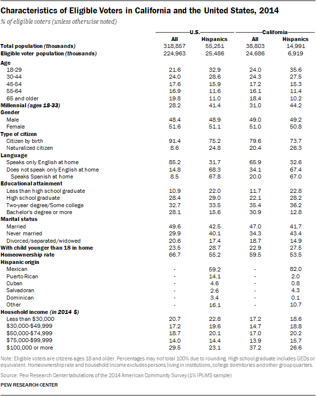 Characteristics of Eligible Voters in California and the United States, 2014