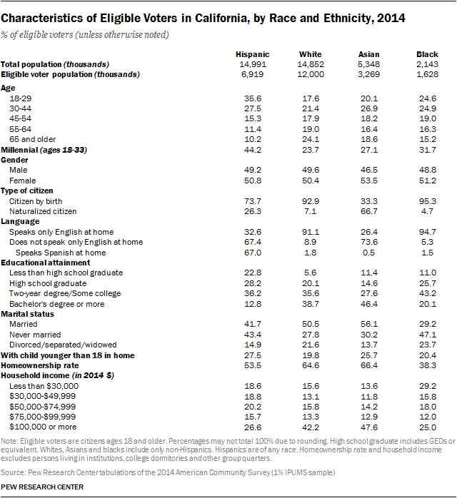 Characteristics of Eligible Voters in California, by Race and Ethnicity, 2014