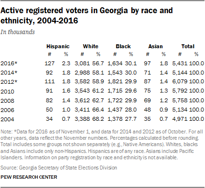 PH_Election-Fact-Sheet-2016_Georgia-01_1