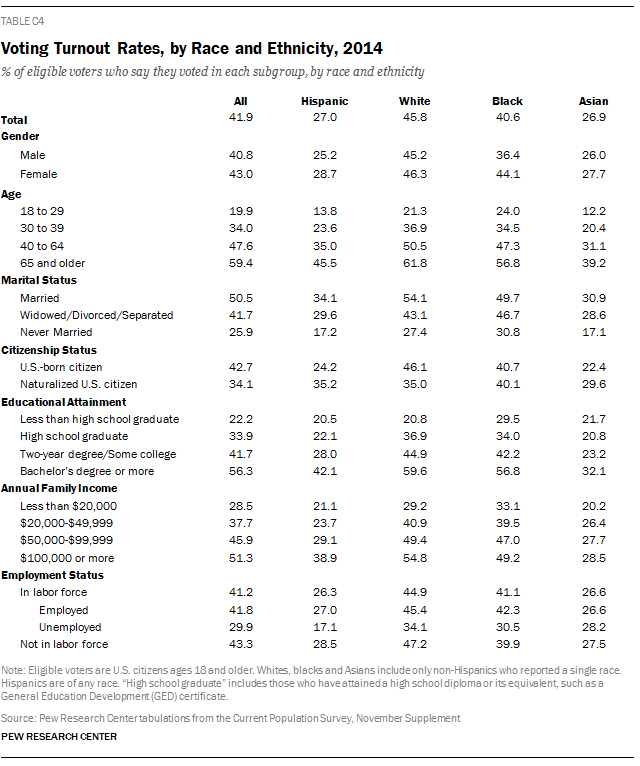Voting Turnout Rates, by Race and Ethnicity, 2014
