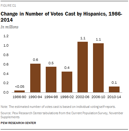 Change in Number of Votes Cast by Hispanics, 1986-2014