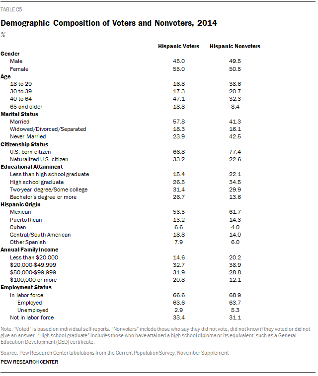 Demographic Composition of Voters and Nonvoters, 2014