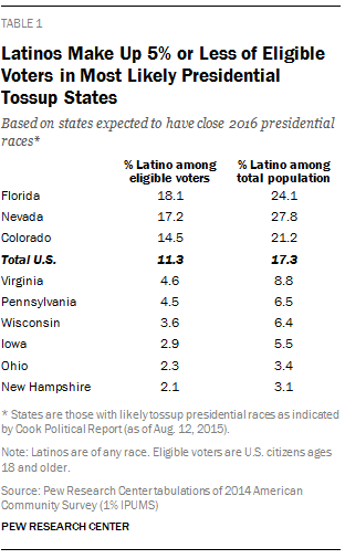 Latinos Make Up 5% or Less of Eligible Voters in Most Likely Presidential Tossup States