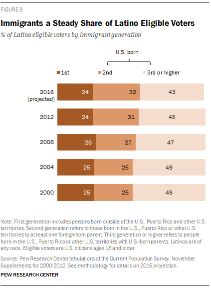 Immigrants a Steady Share of Latino Eligible Voters