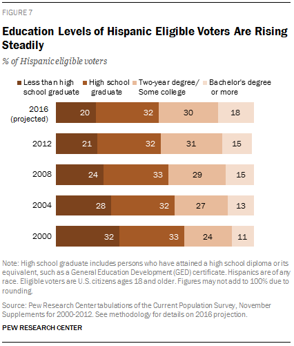 Education Levels of Hispanic Eligible Voters Are Rising Steadily
