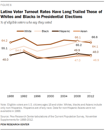 Latino Voter Turnout Rates Have Long Trailed Those of Whites and Blacks in Presidential Elections