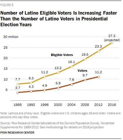 Number of Latino Eligible Voters Is Increasing Faster Than the Number of Latino Voters in Presidential Election Years