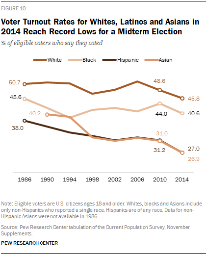Voter Turnout Rates for Whites, Latinos and Asians in 2014 Reach Record Lows for a Midterm Election