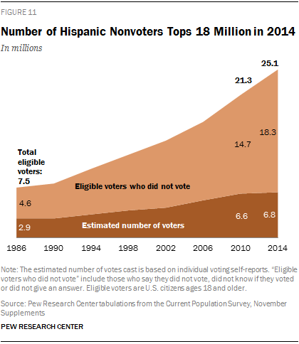 Number of Hispanic Nonvoters Tops 18 Million in 2014