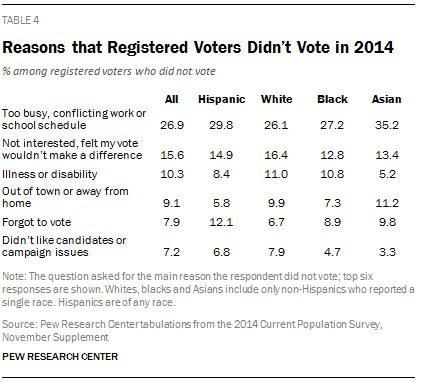 Reasons that Registered Voters Didn't Vote in 2014