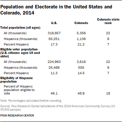 Population and Electorate in the United States and Colorado, 2014
