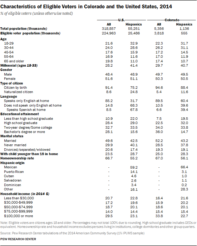 Characteristics of Eligible Voters in Colorado and the United States, 2014