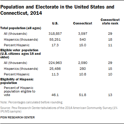 Population and Electorate in the United States and Connecticut, 2014