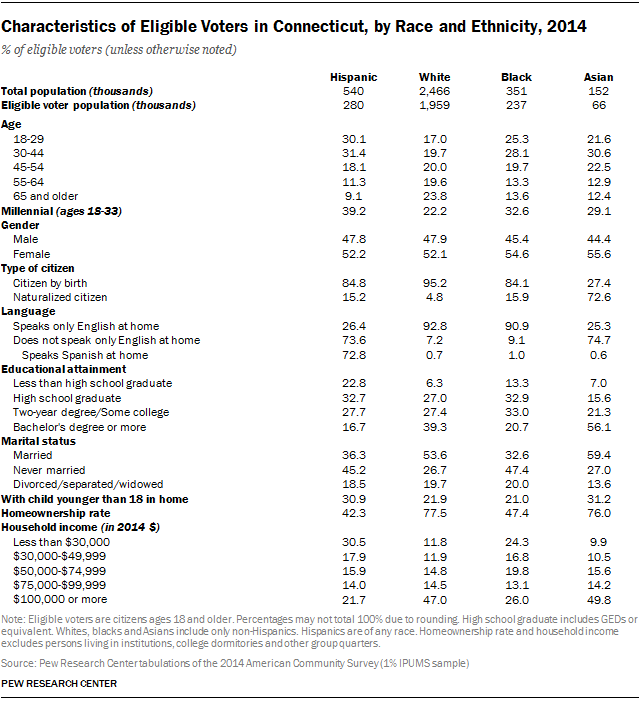 Characteristics of Eligible Voters in Connecticut, by Race and Ethnicity, 2014