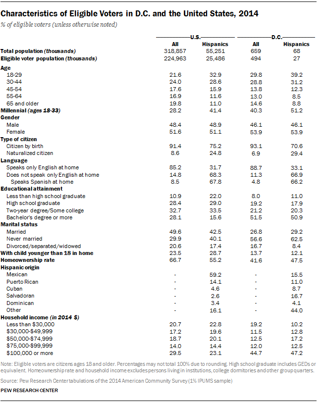 Characteristics of Eligible Voters in D.C. and the United States, 2014