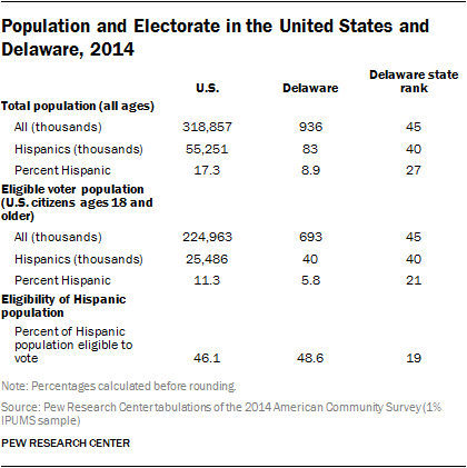 Population and Electorate in the United States and Delaware, 2014