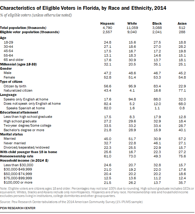 Characteristics of Eligible Voters in Florida, by Race and Ethnicity, 2014